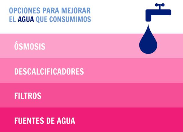 osmosis, descalcificadores, filtros de agua y fuentes de agua