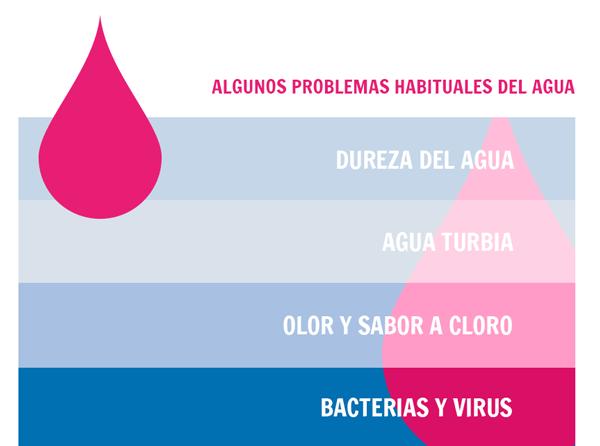 problemas del agua, agua turbia, olor y sabor a cloro, bacterias y virus