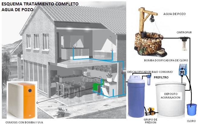 Montar tratamiento de agua de pozo