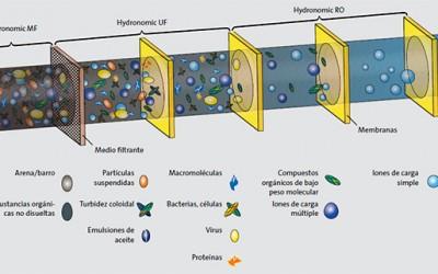 ¿Qué son las membranas para el tratamiento de agua?