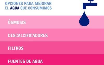 Tipos de depuradoras domésticas de agua