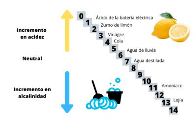 El pH del agua: ¿Por qué es tan importante?